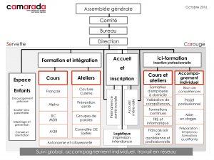 16 10 31 Diagramme des prestations (organigramme) Jpeg